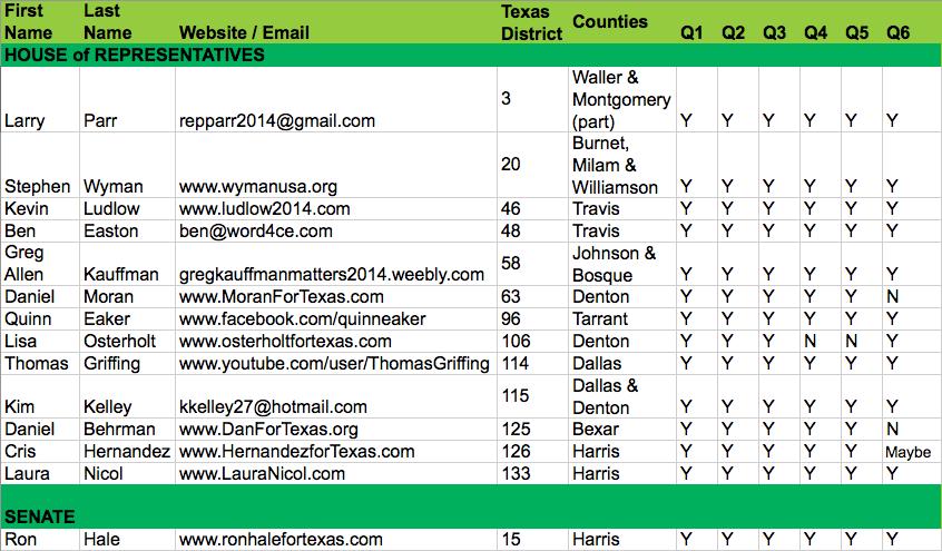 TX-legislature-candidates-2014-chart