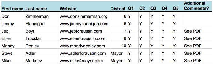 2014-Austin-City-Council-Mayoral-Runoffs