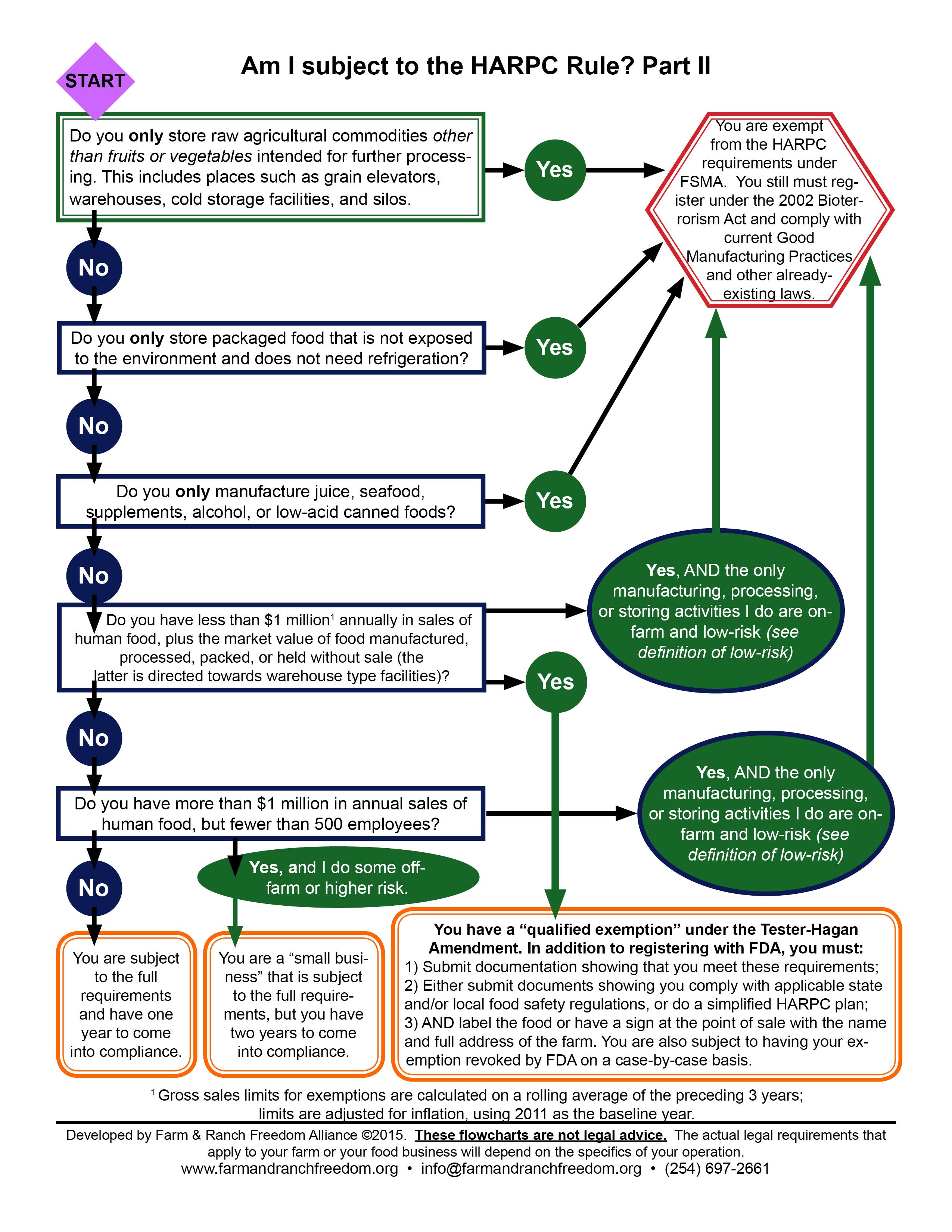 Federal Food Safety Modernization Act Farm And Ranch Freedom Alliance