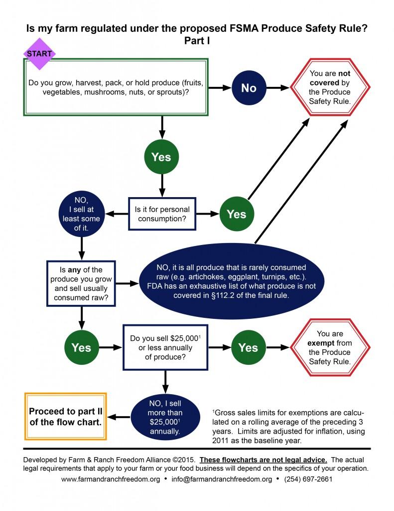 FSMA-flow-chart-partI-2015