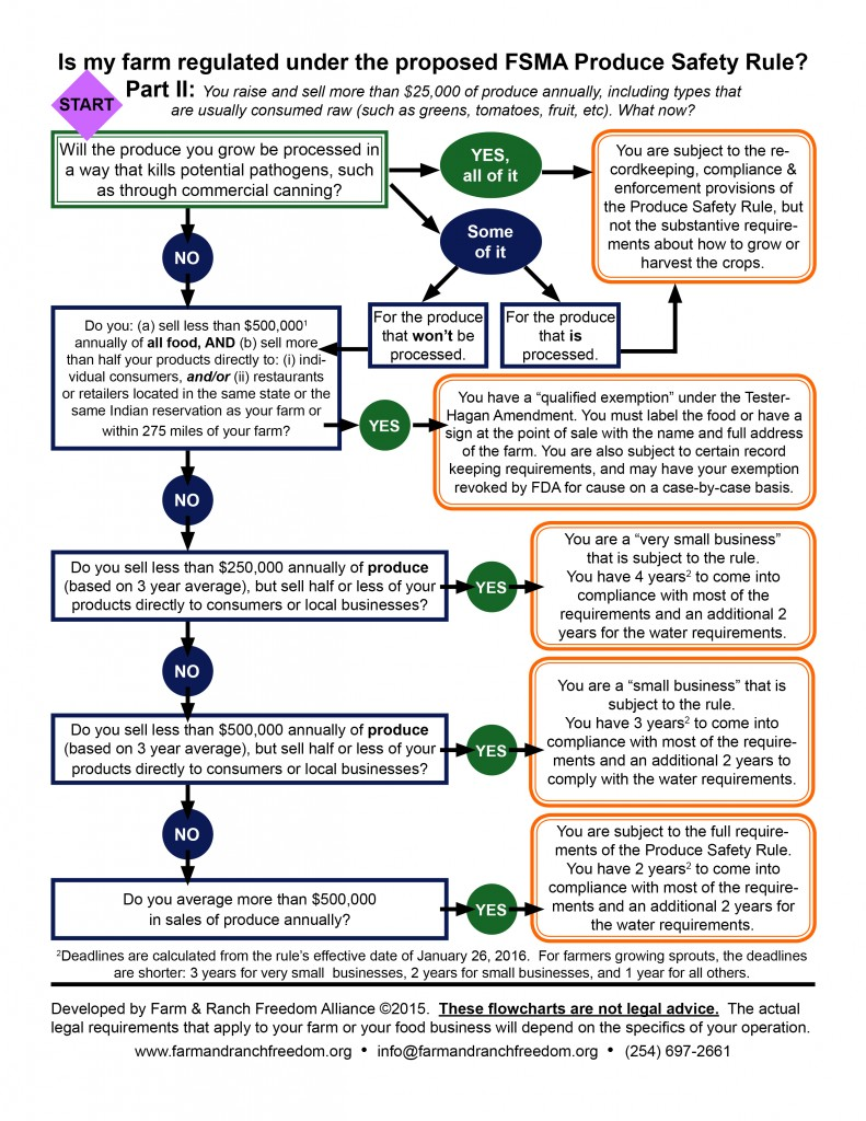 FSMA-flow-chart-partII-2015